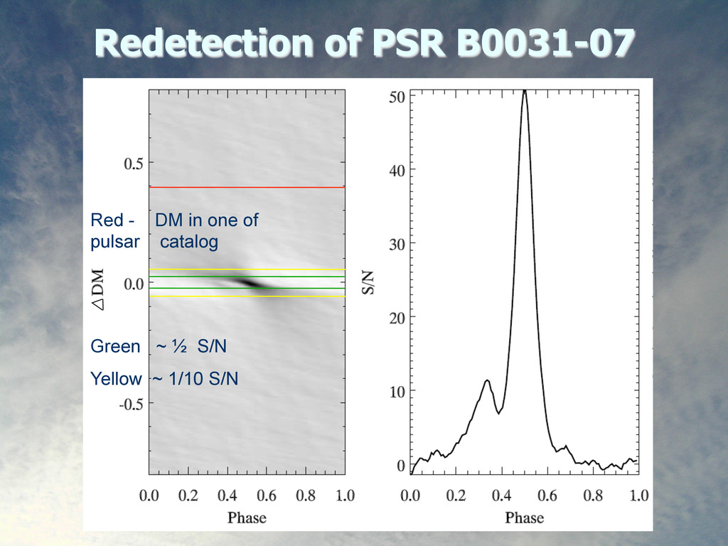 8 Redetection of PSR B0031-07 Green ~ ½ S/N Yel...