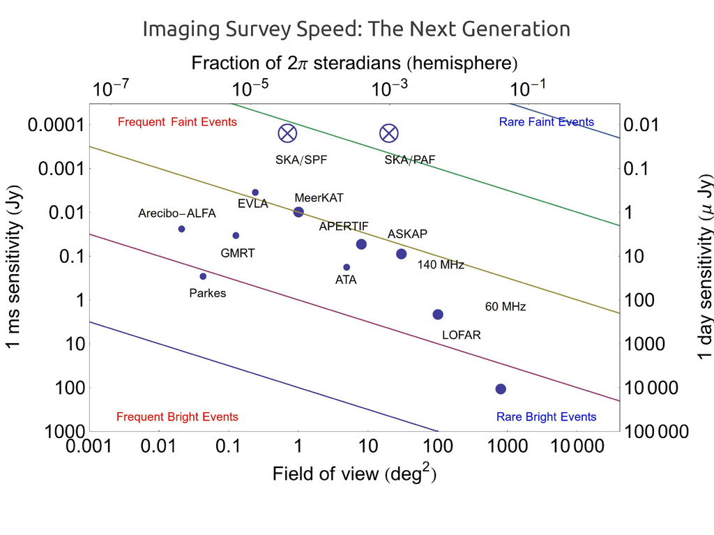 Imaging Survey Speed: The Next Generation