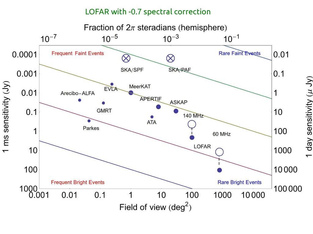 LOFAR with -0.7 spectral correction