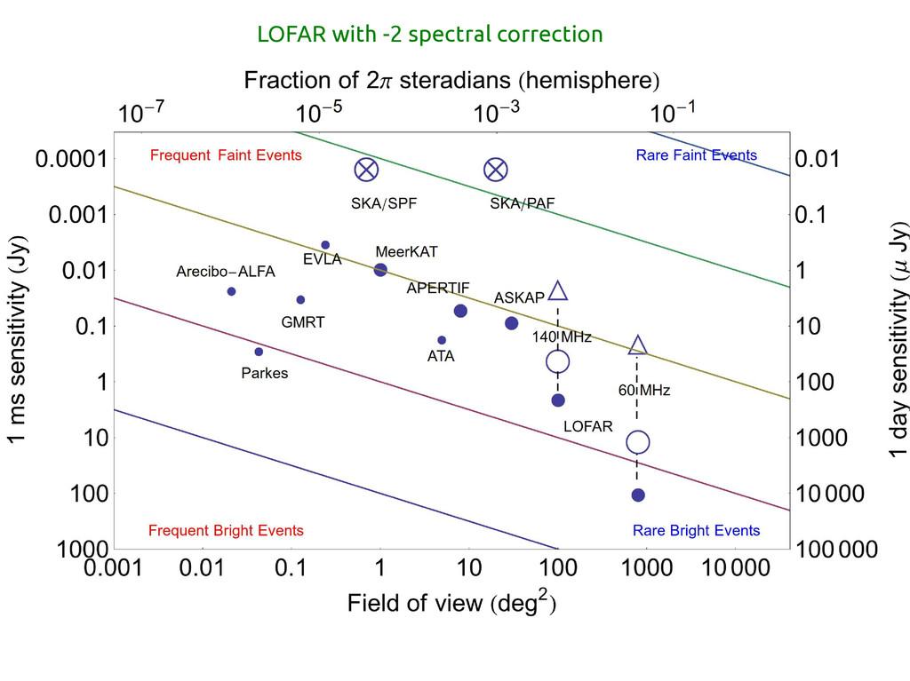 LOFAR with -2 spectral correction