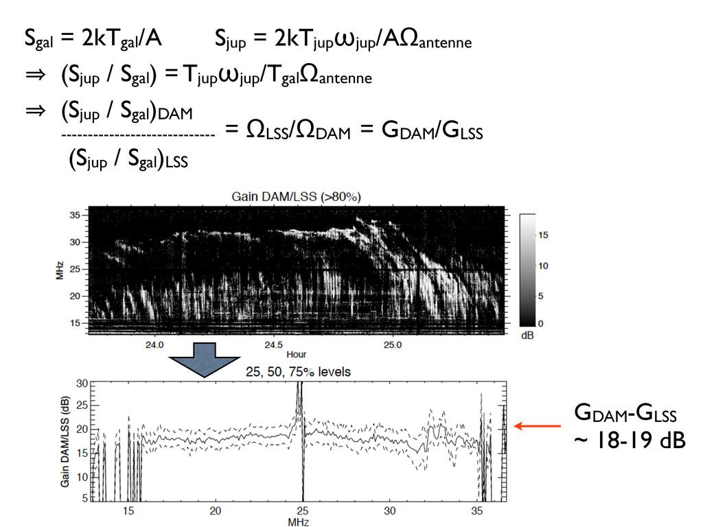 GDAM-GLSS ~ 18-19 dB Sgal = 2kTgal/A Sjup = 2kT...