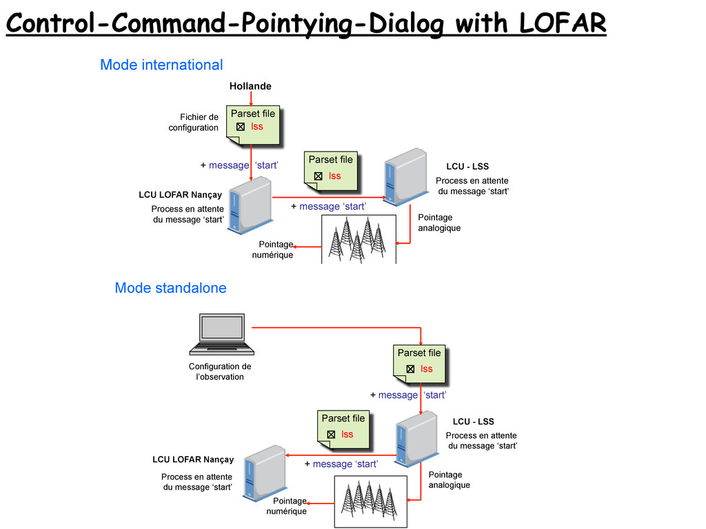 Control-Command-Pointying-Dialog with LOFAR 19/...