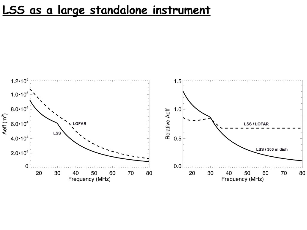 LSS as a large standalone instrument