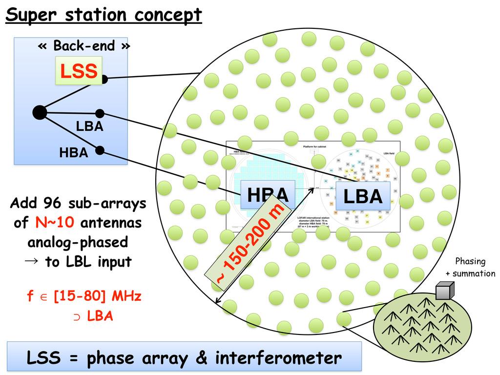 « Back-end » Super station concept LBA HBA LBL ...