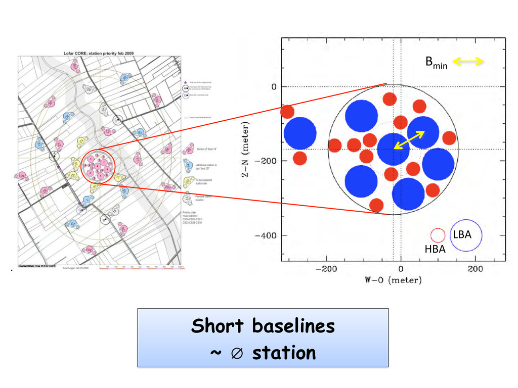 Short baselines ~ ∅ station HBA LBA Bmin