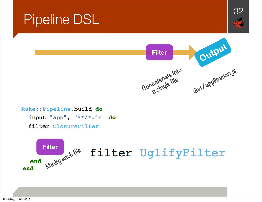 32 Pipeline DSL Filter Filter Minify each file ...
