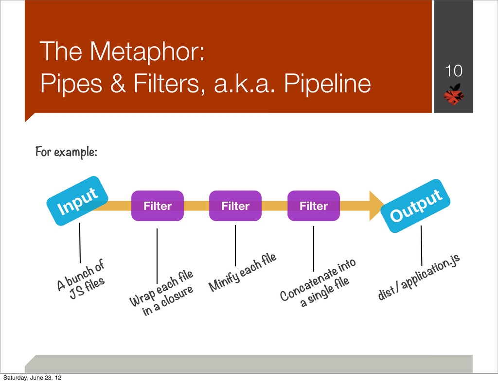 The Metaphor: Pipes & Filters, a.k.a. Pipeline ...