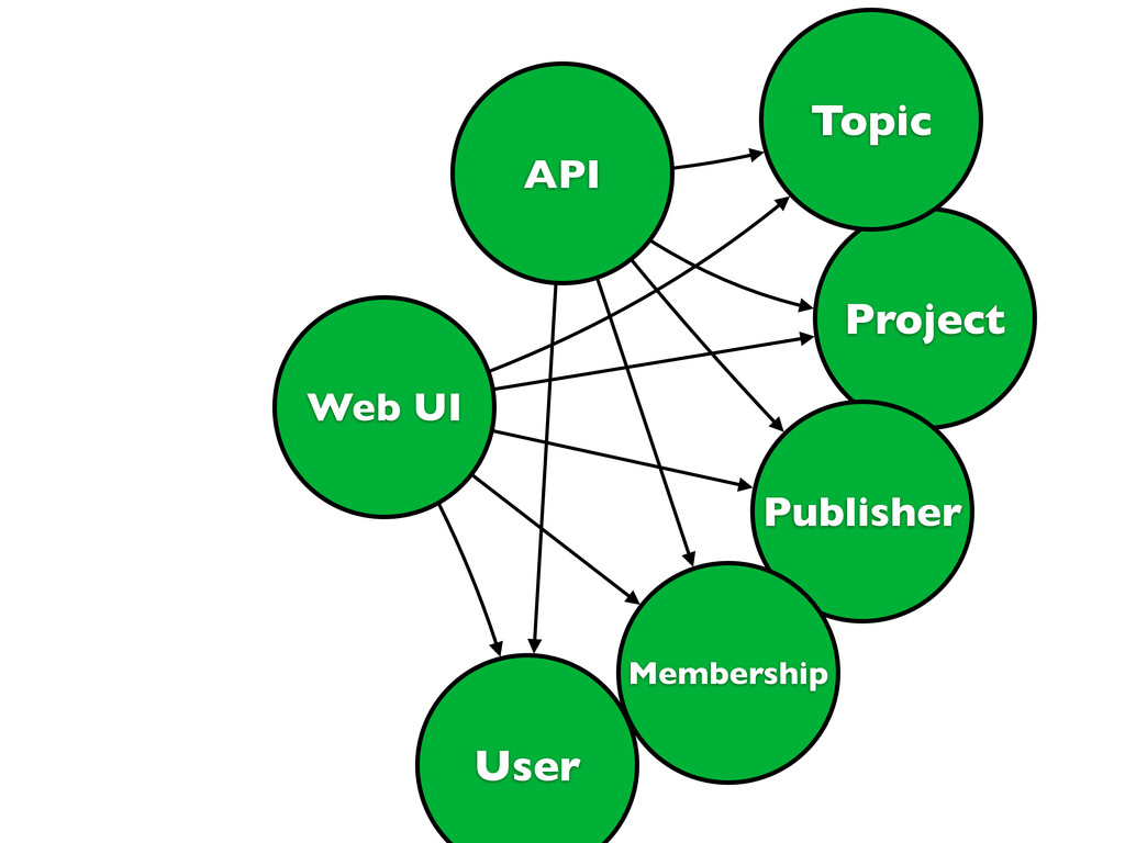 Web UI API Project Topic Publisher User Members...