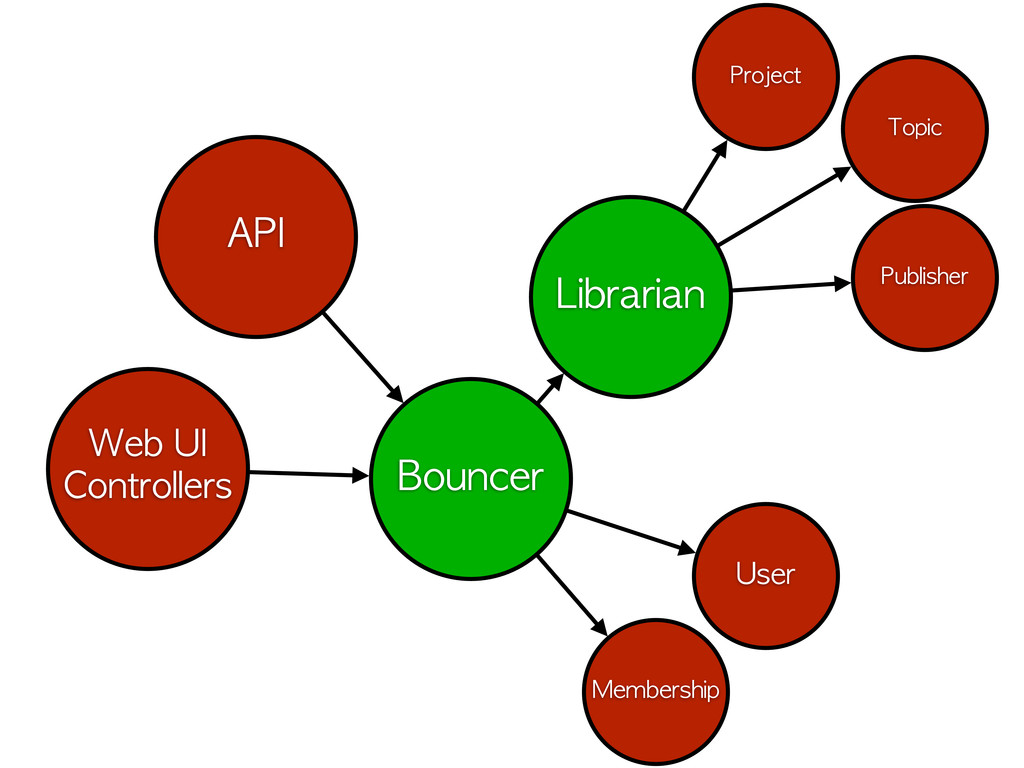 Librarian Bouncer Web	 UI Controllers API Proje...