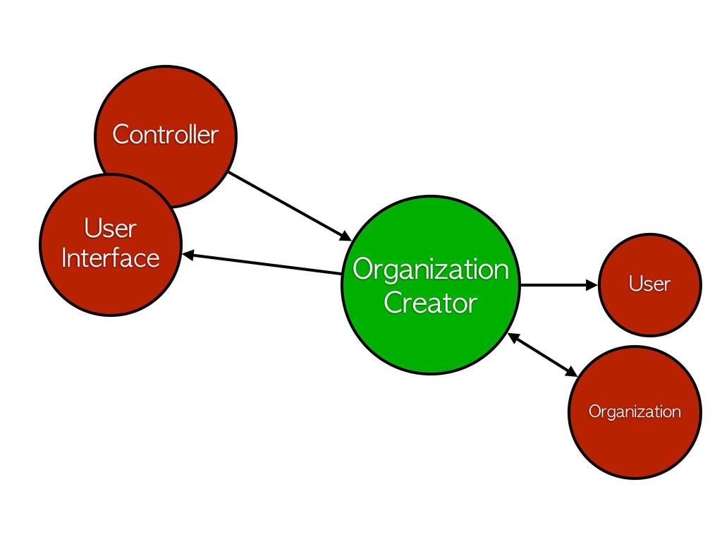 Organization Creator Controller User Organizati...