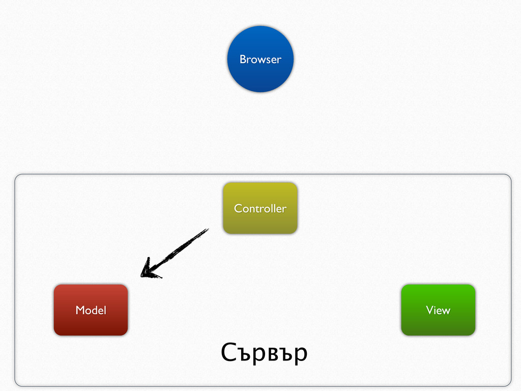 Model View Browser Controller Сървър