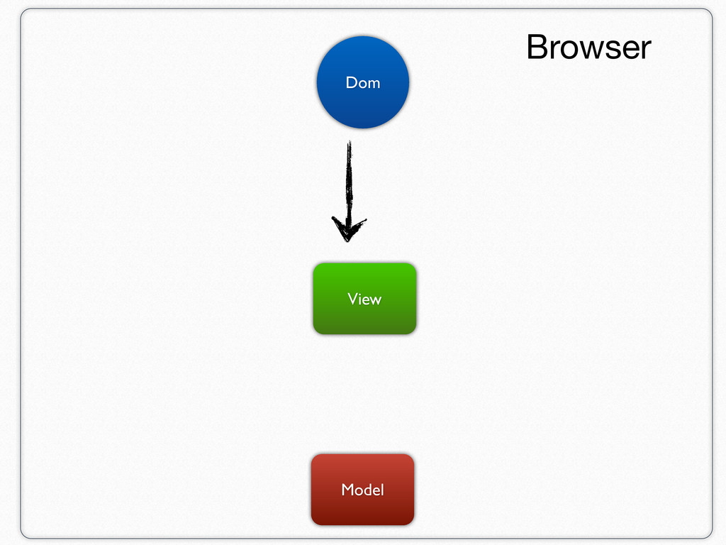 Model View Dom Browser