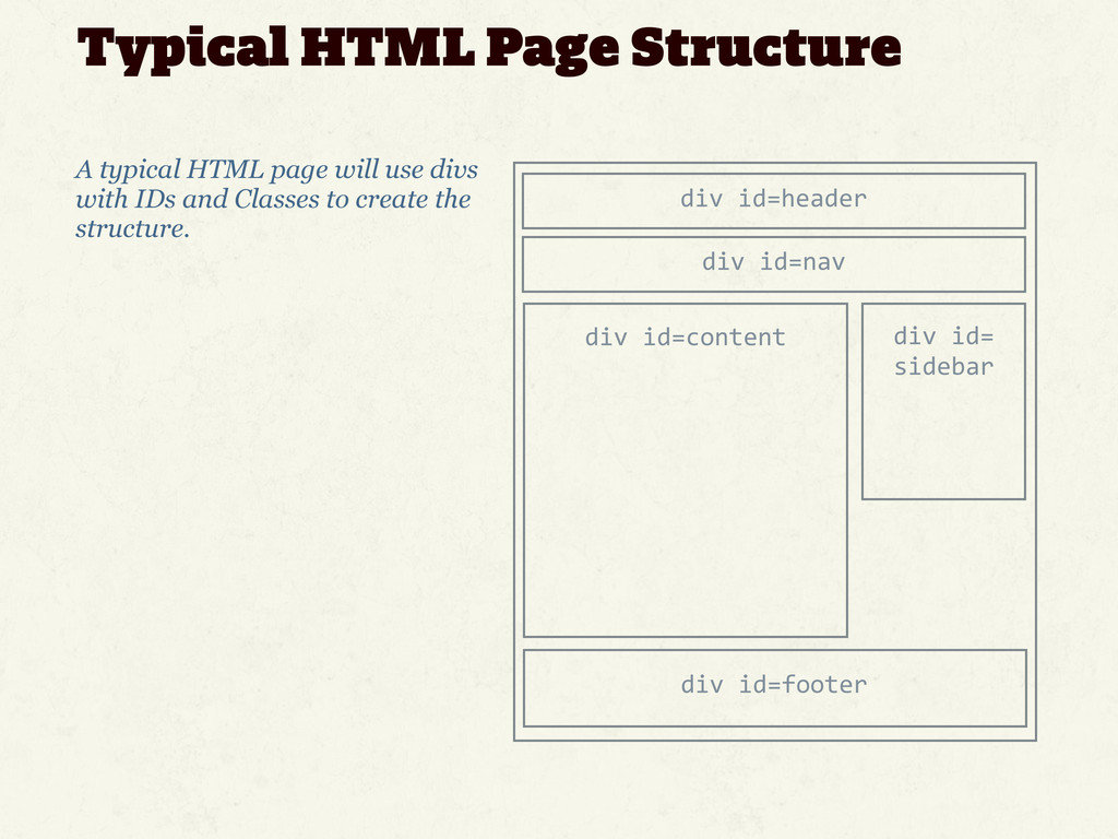 Typical HTML Page Structure A typical HTML page...