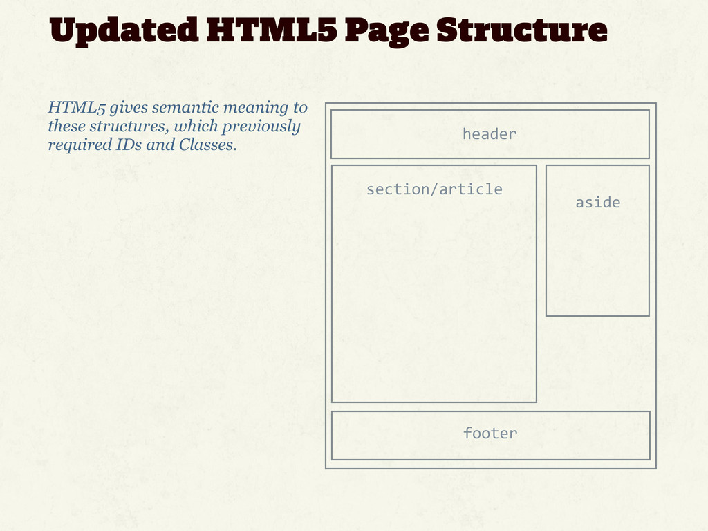 Updated HTML5 Page Structure HTML5 gives semant...