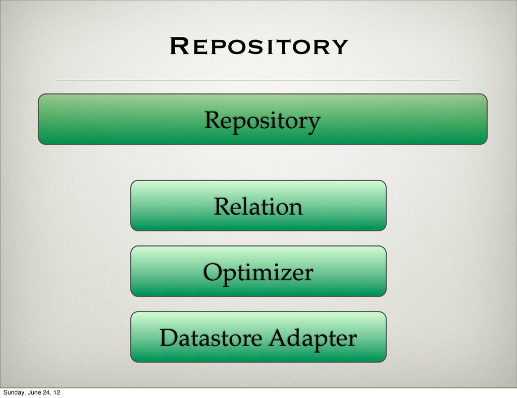 Repository Repository Relation Optimizer Datast...