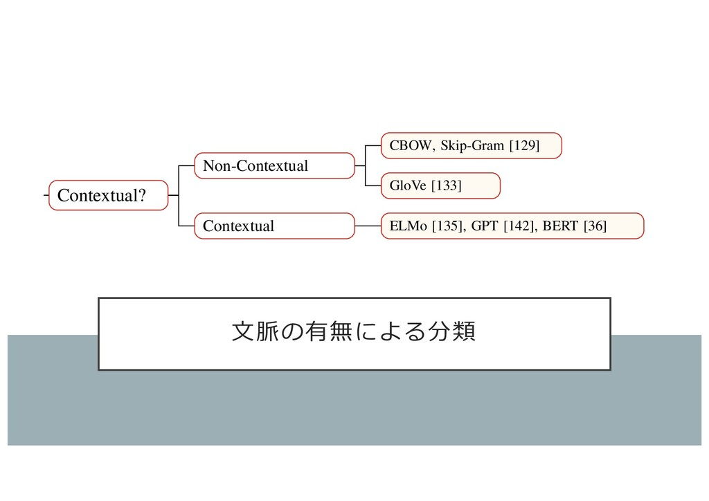 ⽂脈の有無による分類 QIU XP, et al. Pre-trained Models fo...