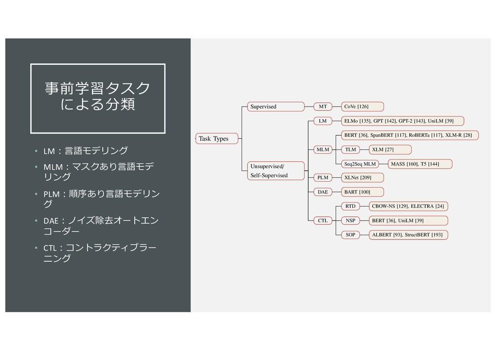 事前学習タスク による分類 • LM︓⾔語モデリング • MLM︓マスクあり⾔語モデ リング ...