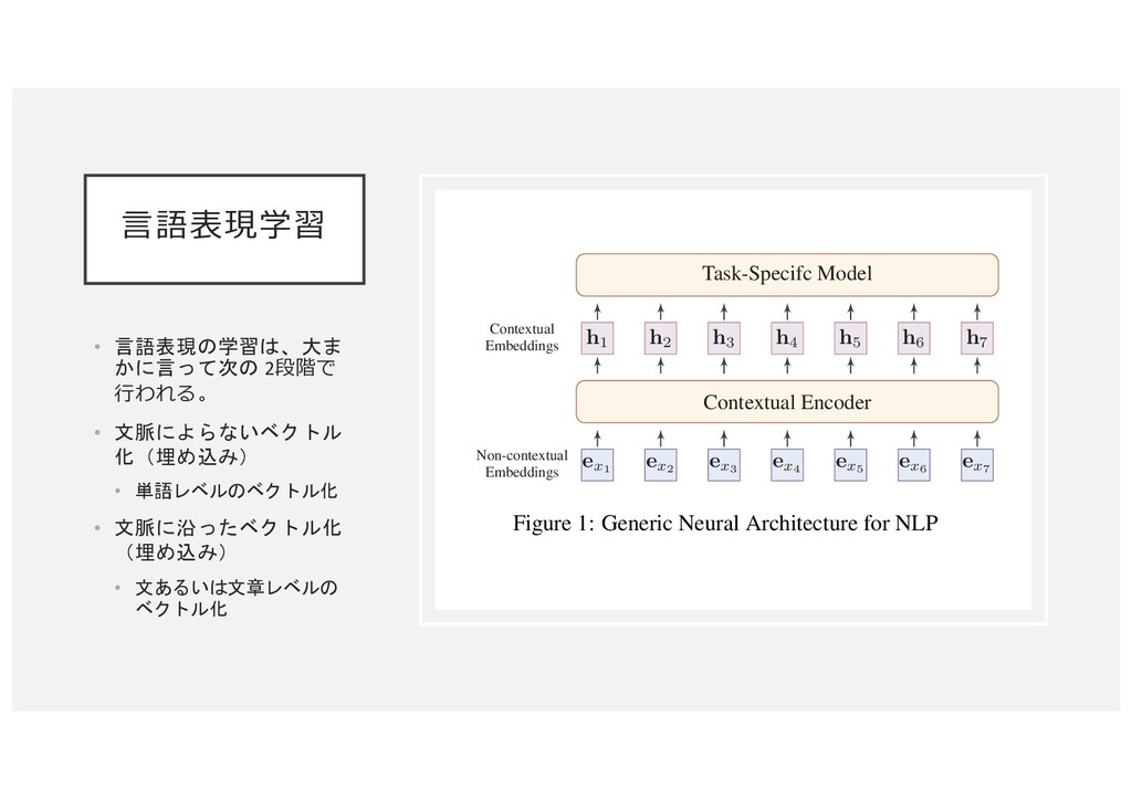 ⾔語表現学習 • 言語表現の学習は、大ま かに言って次の 2段階で ⾏われる。 • 文脈によら...