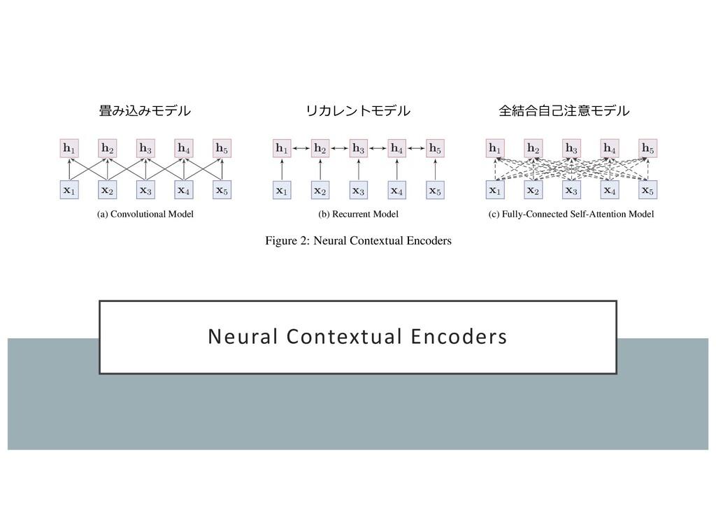 Neural Contextual Encoders QIU XP, et al. Pre-t...