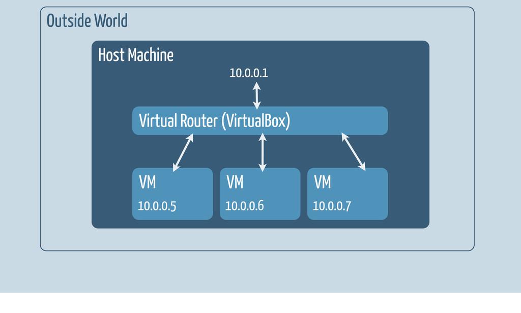 Outside World Host Machine VM 10.0.0.5 VM 10.0....