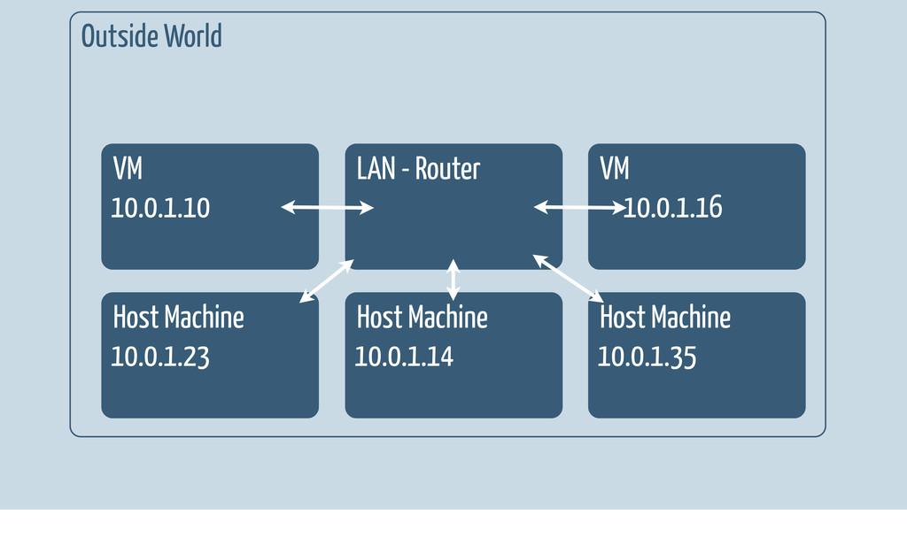 Outside World Host Machine 10.0.1.14 Host Machi...