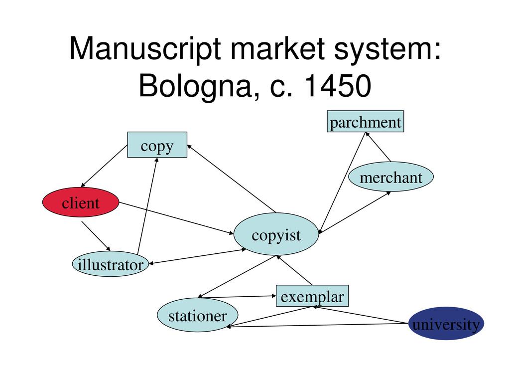 Manuscript market system: Bologna, c. 1450 copy...