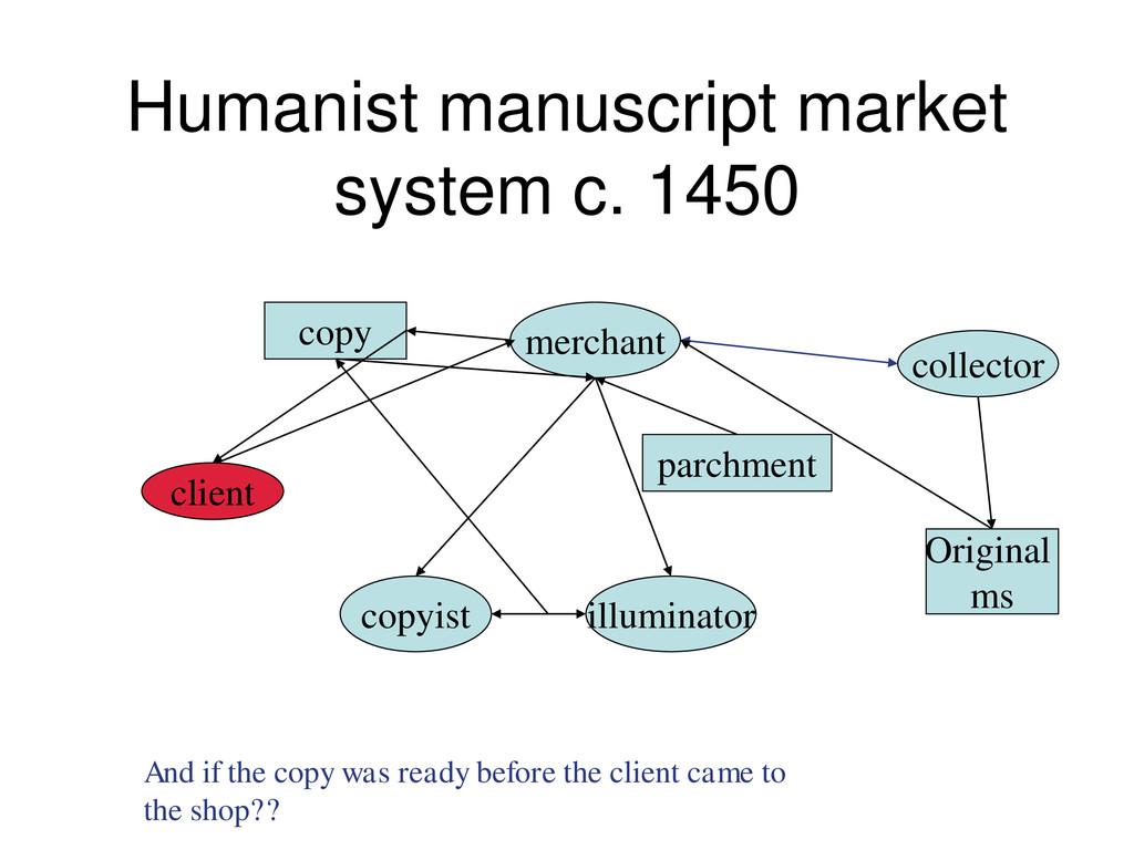 Humanist manuscript market system c. 1450 copy ...