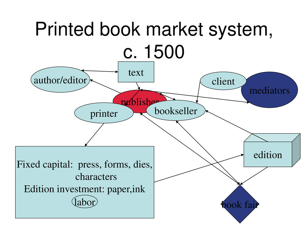 Printed book market system, c. 1500 publisher m...