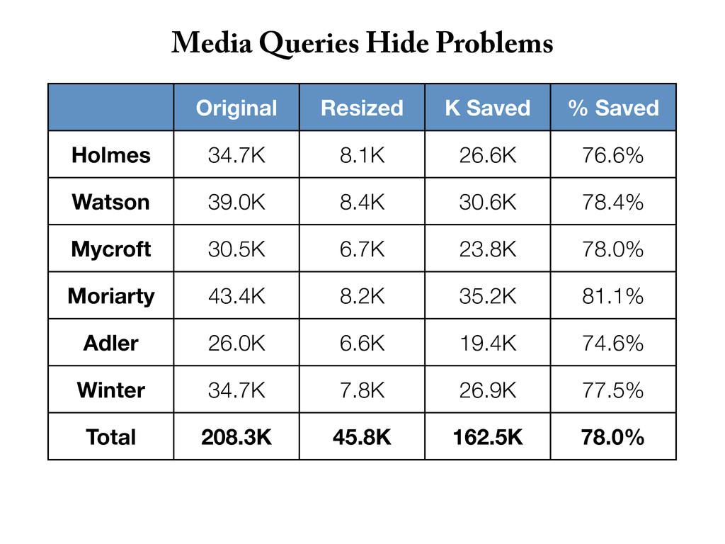 Original Resized K Saved % Saved Holmes 34.7K 8...