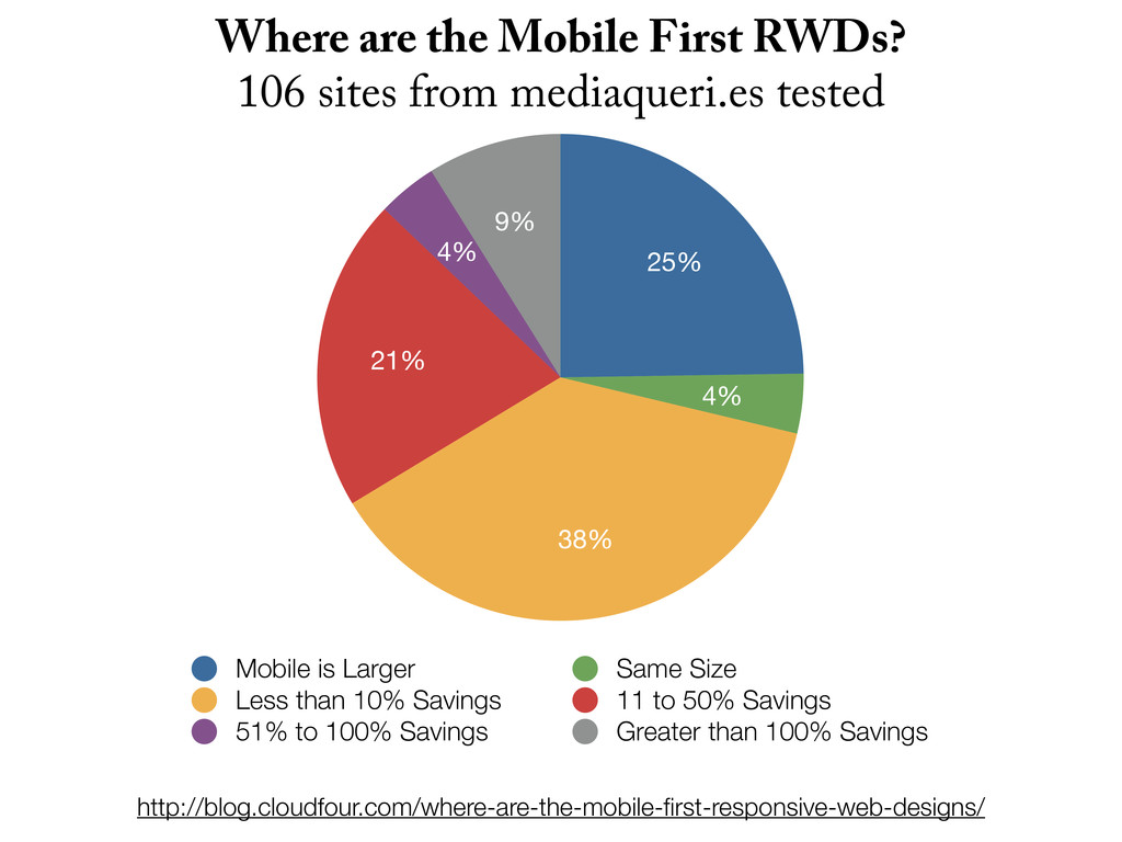 9% 4% 21% 38% 4% 25% Mobile is Larger Same Size...