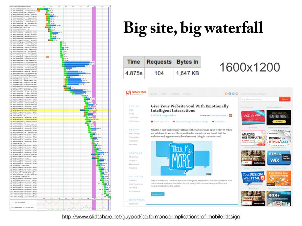 1600x1200 Big site, big waterfall http://www.sl...