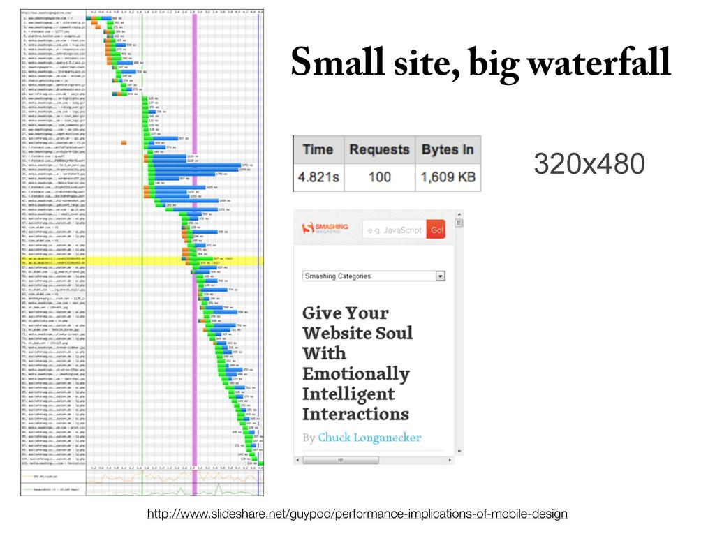 320x480 Small site, big waterfall http://www.sl...