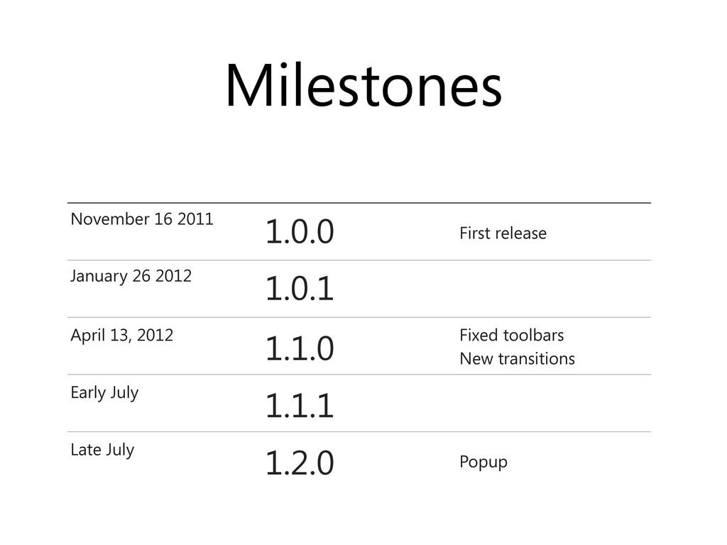 Milestones November 16 2011 1.0.0 First release...