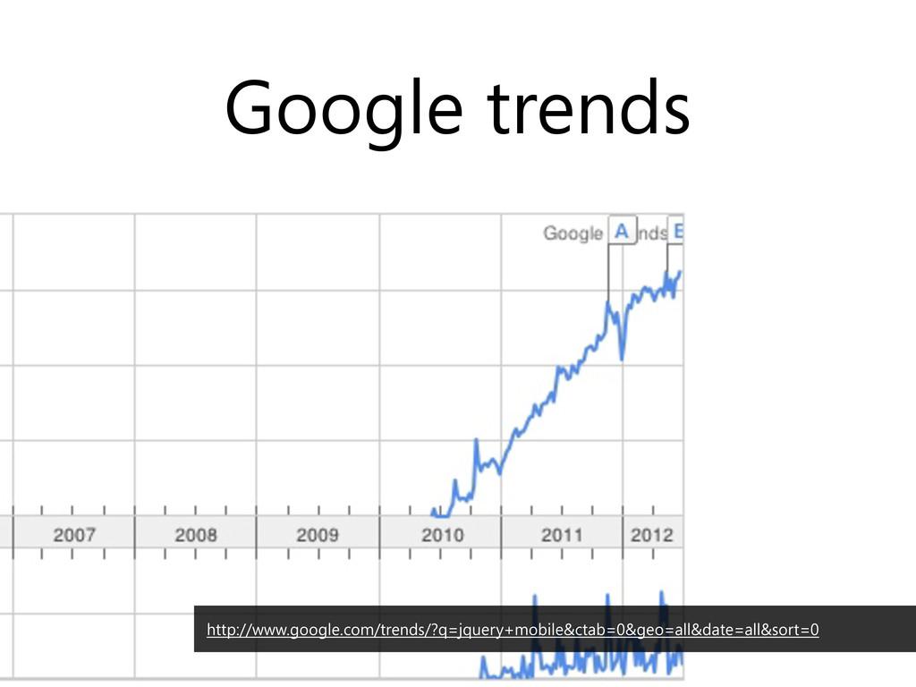 Google trends http://www.google.com/trends/?q=j...