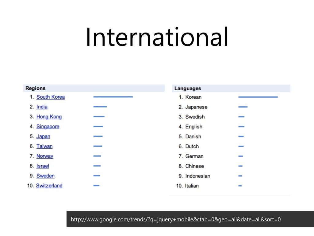 International http://www.google.com/trends/?q=j...