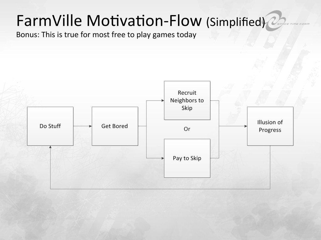 FarmVille MoBvaBon-‐Flow (Simplified) ...