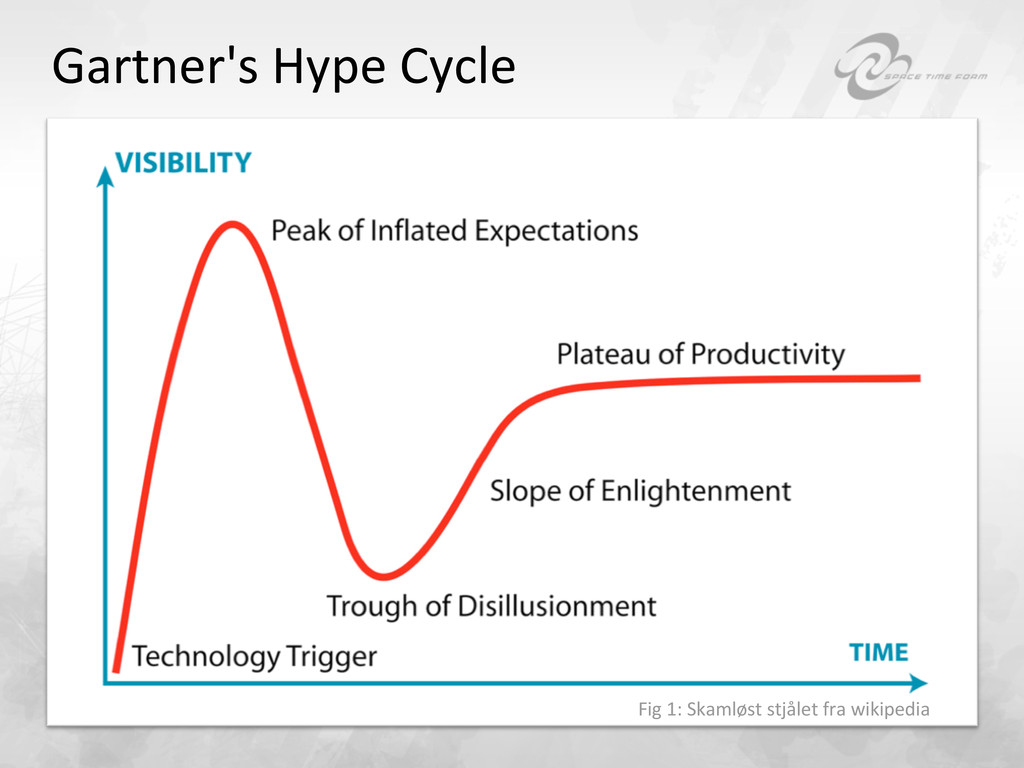 Gartner's Hype Cycle  Fig 1: Ska...