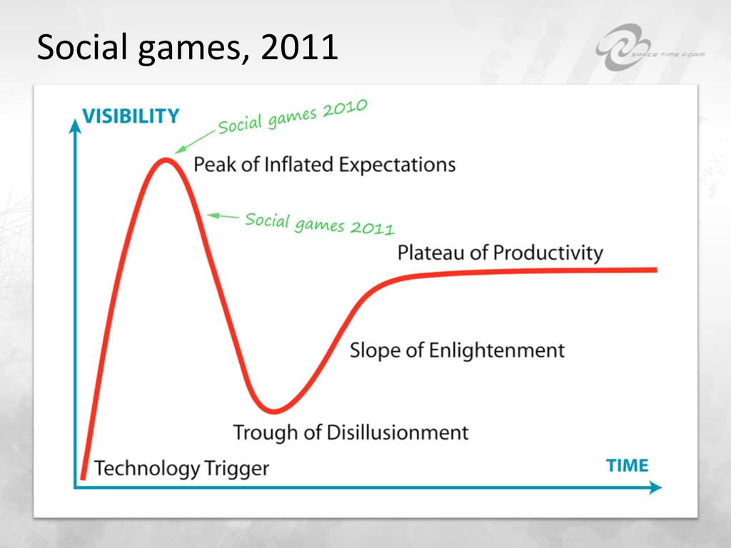Social games, 2011