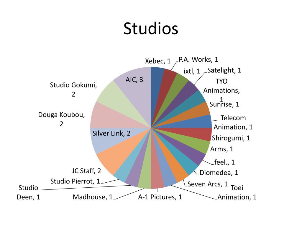 Studios Xebec, 1 P.A. Works, 1 ixtl, 1 Sateligh...