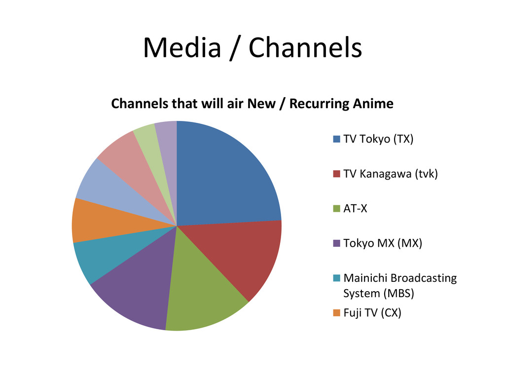 Media / Channels Channels that will air New / R...