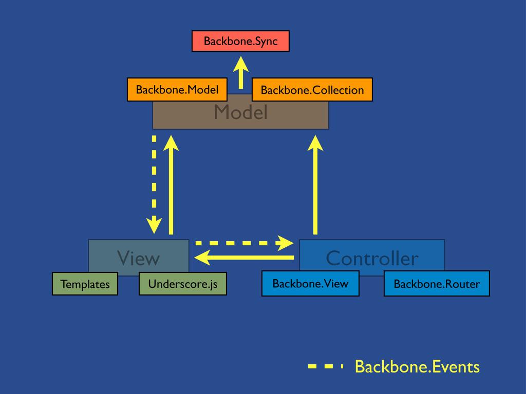 View Controller Model Backbone.Model Backbone.C...
