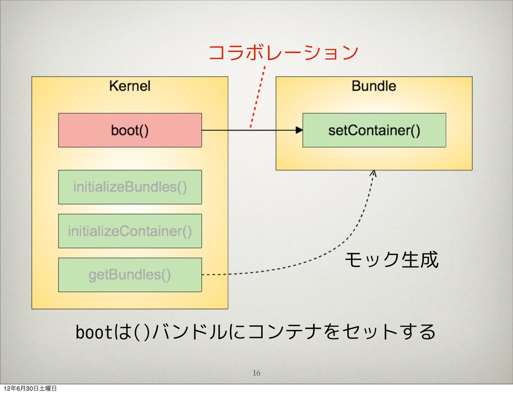 16 bootは()バンドルにコンテナをセットする モック生成 コラボレーション 126݄3...