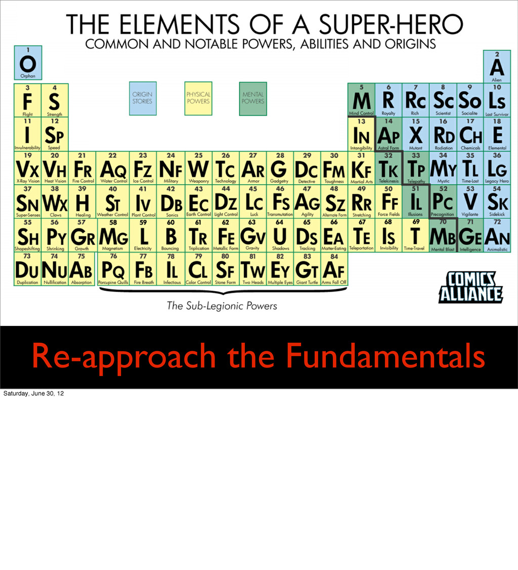 Re-approach the Fundamentals Saturday, June 30,...