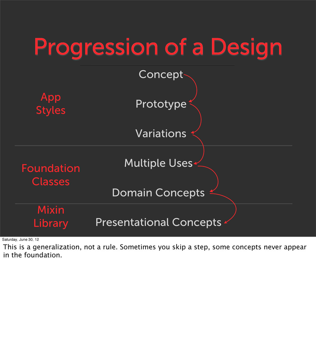 Progression of a Design Prototype Variations Mu...