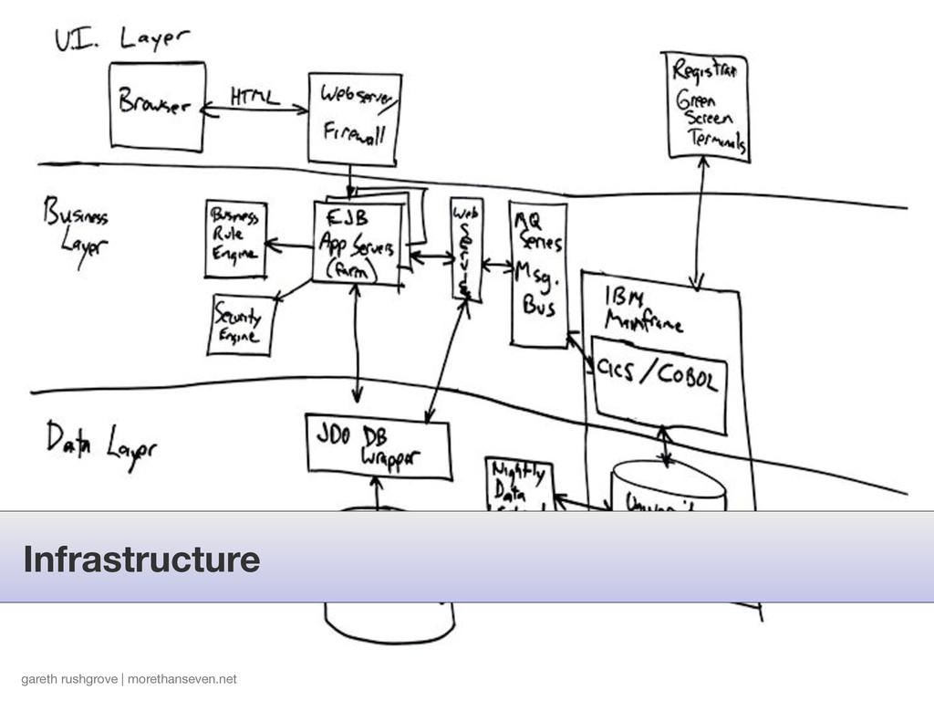 gareth rushgrove | morethanseven.net Infrastruc...