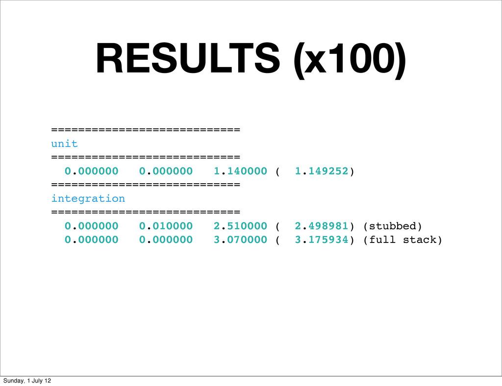 RESULTS (x100) ============================ uni...