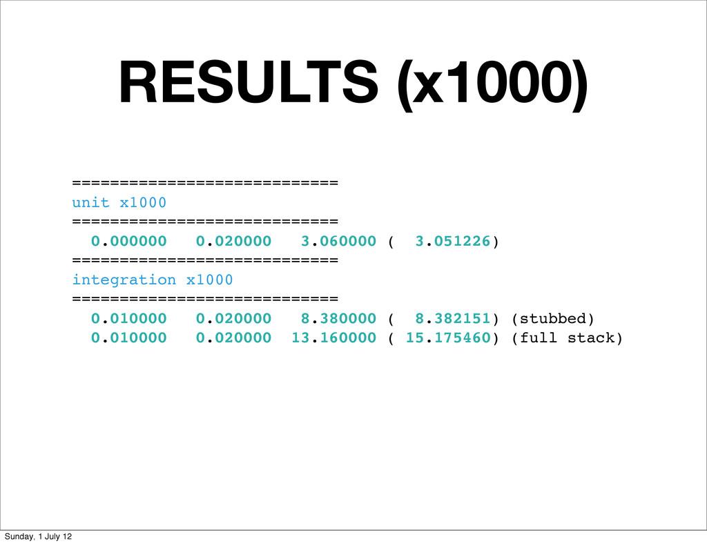 RESULTS (x1000) ============================ un...