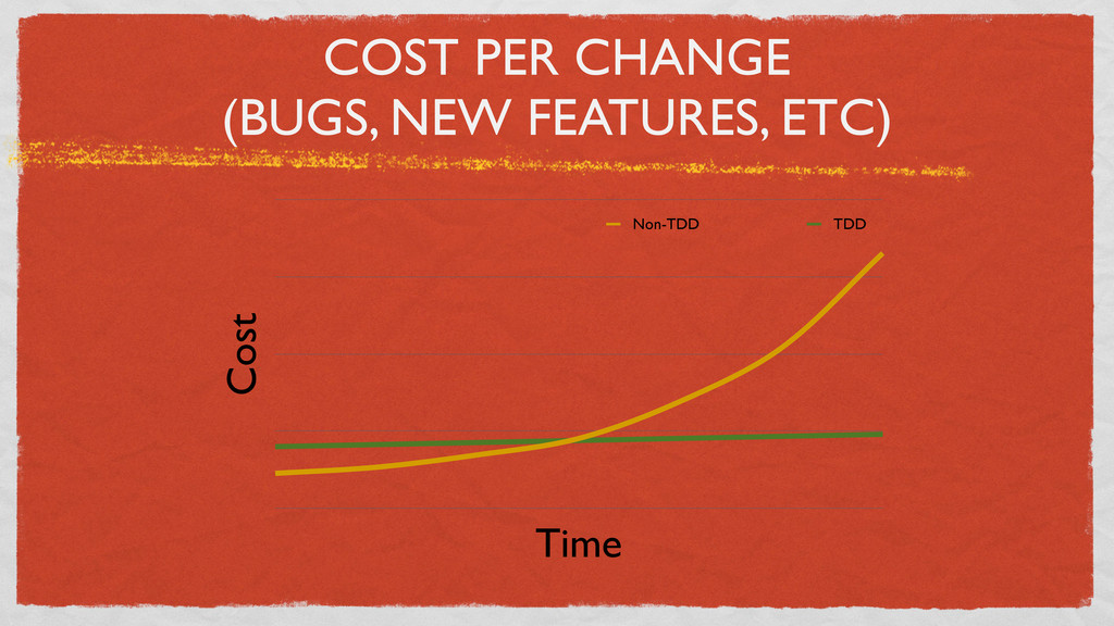 COST PER CHANGE (BUGS, NEW FEATURES, ETC) Cost ...