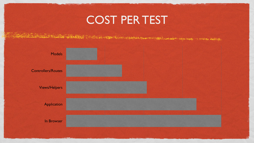 COST PER TEST Models Controllers/Routes Views/H...