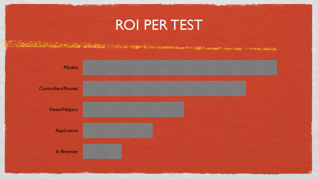 ROI PER TEST Models Controllers/Routes Views/He...